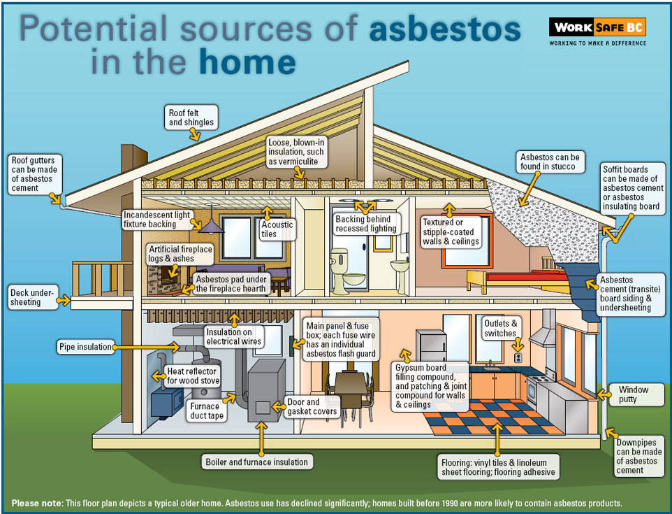 sources of asbestos in the air